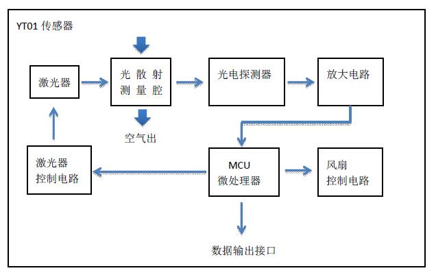 PM2.5 激光传感器 - YT01