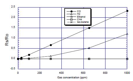 CO传感器工作原理应用以及相关产品推荐