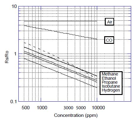 使用简单的电路,就可以将电导率变化转换成与该气体浓度相对应的信号