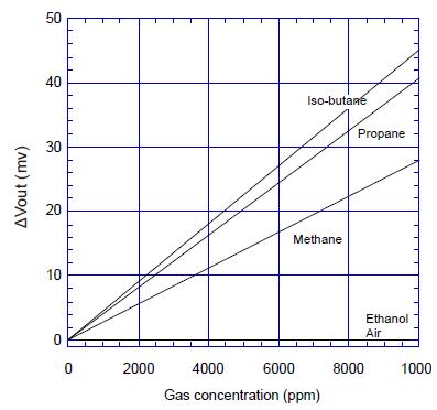 催化燃烧式气体传感器在气体检测中的应用