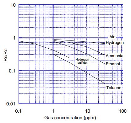 空气质量传感器TGS2602以及配套模块 FSM-A-003