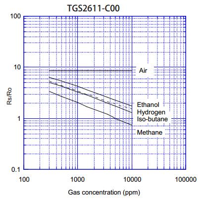 可燃气体太阳集团游戏官方网址TGS2611灵敏度特性曲线