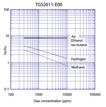 可燃气体传感器TGS2611灵敏度特性曲线
