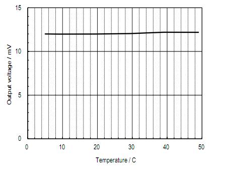 溶解氧传感器KDS-25B温度特性(典型)